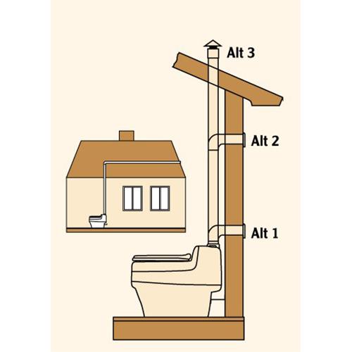 toilette sèches à séparation wc separett